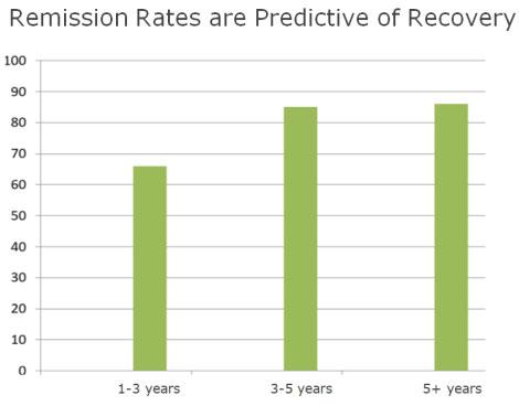 remission Rates Chart